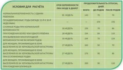 Сколько дней декретный отпуск в Казахстане