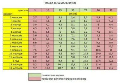 Сколько должен весить ребенок в 7 месяцев таблица