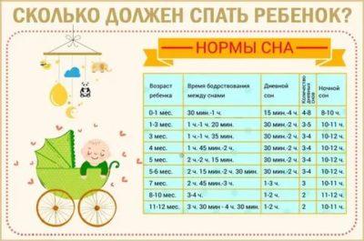 Сколько раз в день должен спать 4 х месячный ребенок