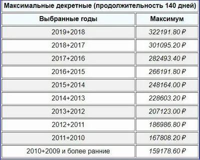Сколько платят декретные 2020