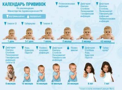 Какие прививки делают детям с рождения