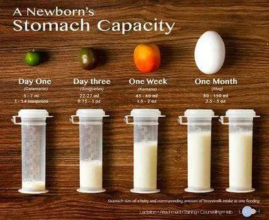 Сколько нужно молозива для новорожденного
