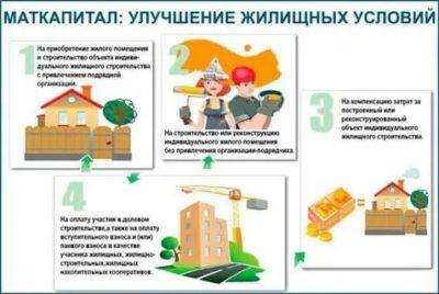 Можно ли использовать материнский капитал на приобретение жилья