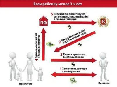 Сколько времени переводят деньги за материнский капитал