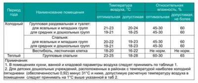 Какая температура воздуха должна быть в спальне в детском саду