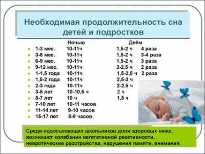 Сколько времени нужно ребенку для сна