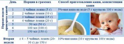 Как правильно вводить прикорм каши