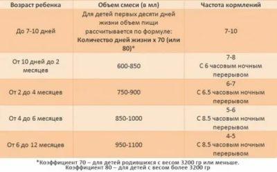 Как рассчитать количество смеси при смешанном вскармливании