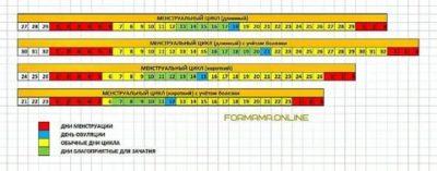 Как определить свой цикл месячных
