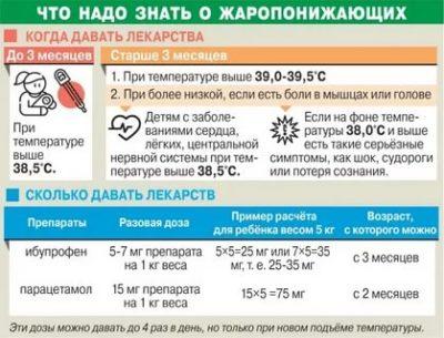Когда нужно сбивать температуру у ребенка