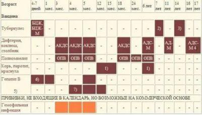 Сколько раз делают прививку Акдс