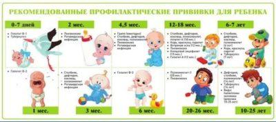 Сколько дней после прививки нельзя купать ребенка