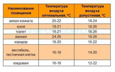 Какая температура и влажность должна быть в комнате новорожденного
