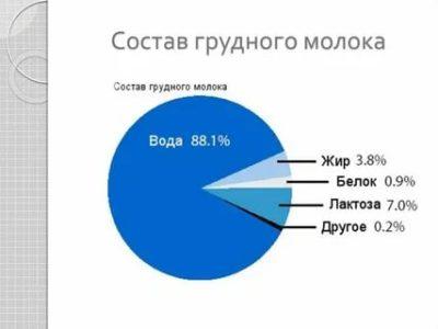 Сколько процентов воды в грудном молоке
