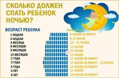 Сколько должен спать ребенок в 8 лет