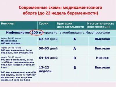На каком сроке беременности можно делать медикаментозный аборт