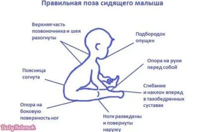Как научить ребенка сидеть в 7 месяцев