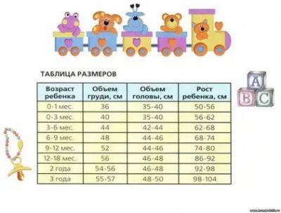 В каком возрасте у ребенка рост 62 см