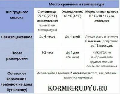 Как правильно размораживать грудное молоко Комаровский