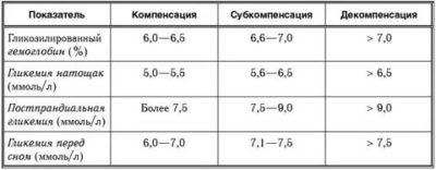 Какая норма гликозилированного гемоглобина для беременных
