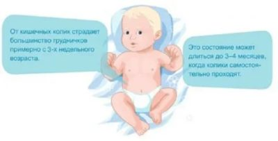 Как понять что у ребенка колики Комаровский