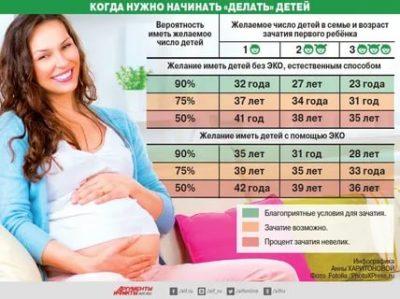 В каком возрасте лучше рожать третьего ребенка