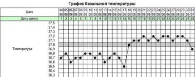 Какой должна быть температура тела при беременности