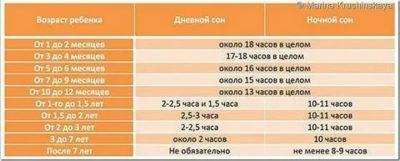 Сколько ребенок должен спать в 1 месяц