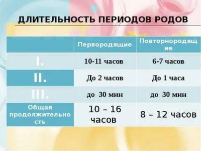 Сколько по времени длится 3 период родов
