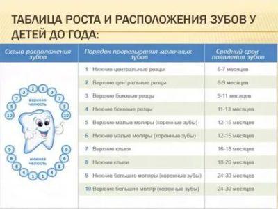 Сколько по времени длится прорезывание зубов у детей