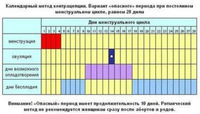 Как правильно считать дни между месячными