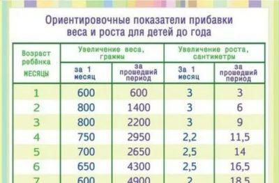 Сколько ребенок должен набирать в весе