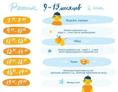 Сколько должен спать ребенок в 9 месяцев