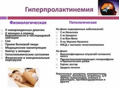 Когда должны пойти месячные после родов при кормлении грудью