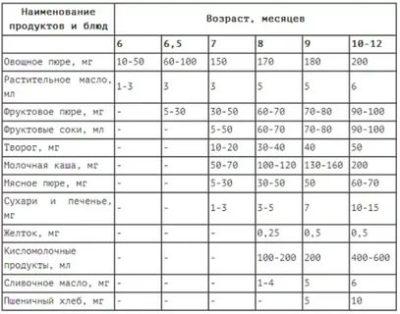 Чем кормить ребенка в 6 месяцев Комаровский