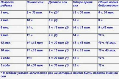 Сколько спит младенец в месяц