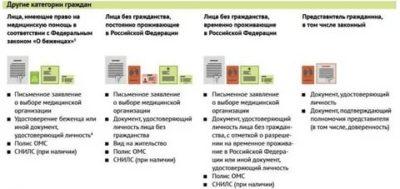 Какие документы нужны чтобы прикрепить ребенка к поликлинике