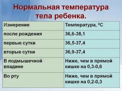 Какой должна быть температура тела у двухмесячного ребенка