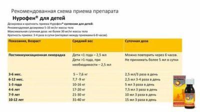 Как давать нурофен по весу ребенка
