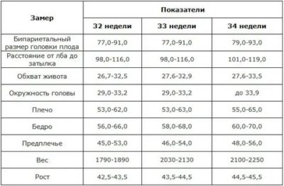 Сколько должен весить ребенок на 33 34 неделе беременности