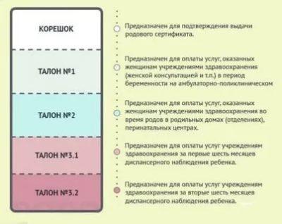 Какие документы нужно собрать для получения послеродовых