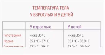 Какая температура должна быть у ребенка