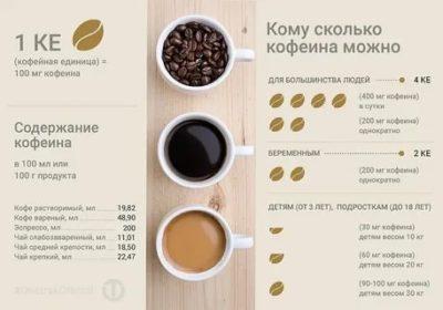 Сколько чашек кофе можно пить в день беременным