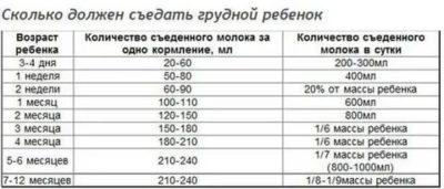 Сколько должен есть новорожденный таблица
