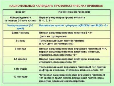 В каком возрасте делают прививку от дифтерии