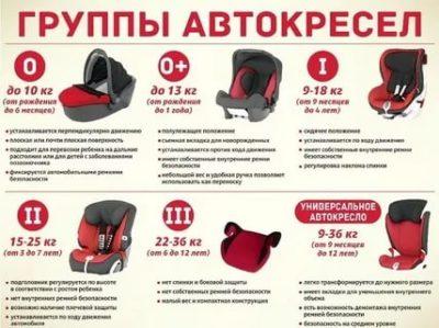 Какие бывают детские кресла