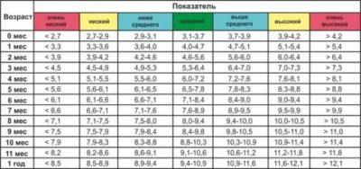 Сколько сантиметров в год должен расти ребенок