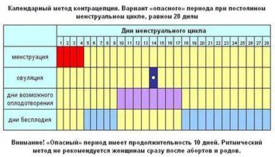 Как определить день овуляции