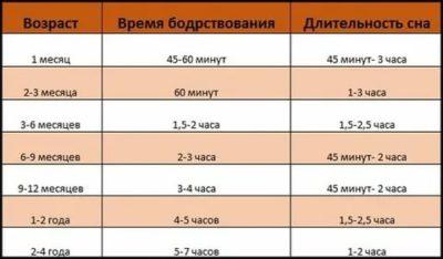 Сколько должен спать ребенок в 4 5 месяцев